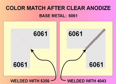 Alloy Color Match